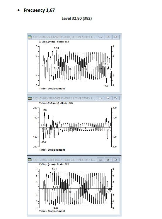 Estudio de vibraciones 03 - Proyectos ACCE Ingeniería